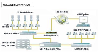Martin Strauss Technologies - Managed Network Services Provider